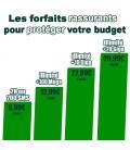 Dès 5,99 €/mois les forfaits rassurants pour protéger votre budget